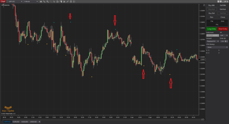 RCTrade Entry - Dots plotted on Trade entry chart but based on trade planned TF