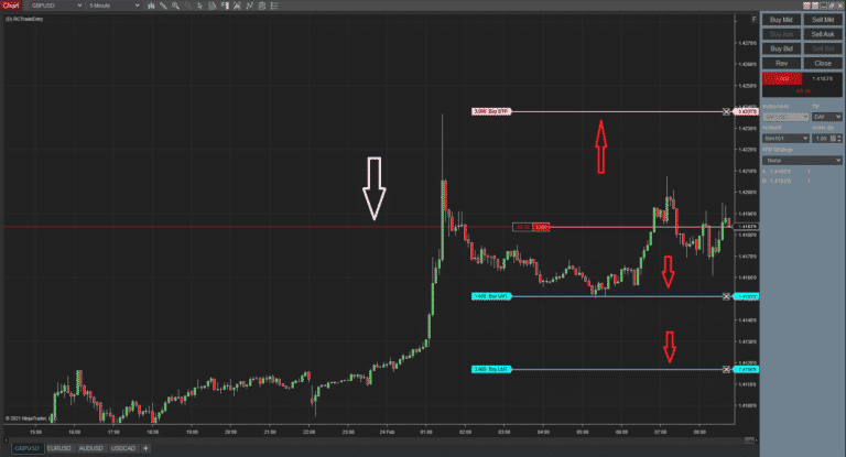 RCTrade Entry - Long term trade - Short Entry executed with plotting red line