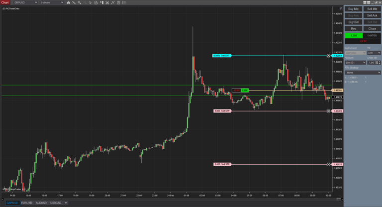 RCTrade Entry - Long term trade - existing accumulation - Long Entry executed with addtional green line