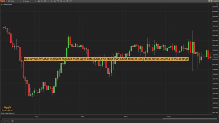RCCurrentDeviation - min days load on chart