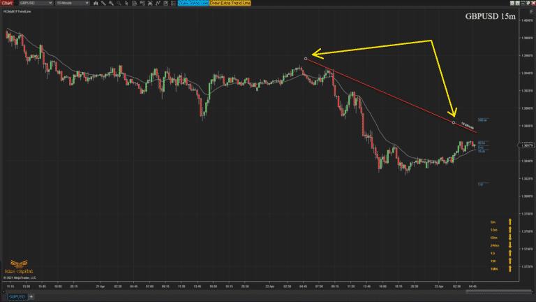 RCMultiTFTrendLine - Overview change direction of trend line