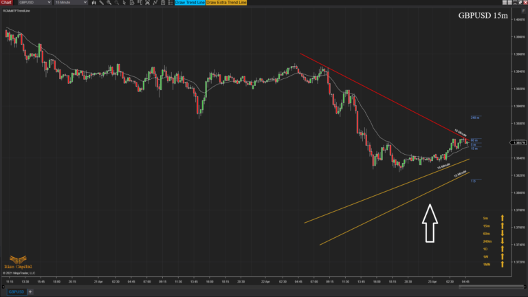 RCMultiTFTrendLine - Overview draw extra trend line