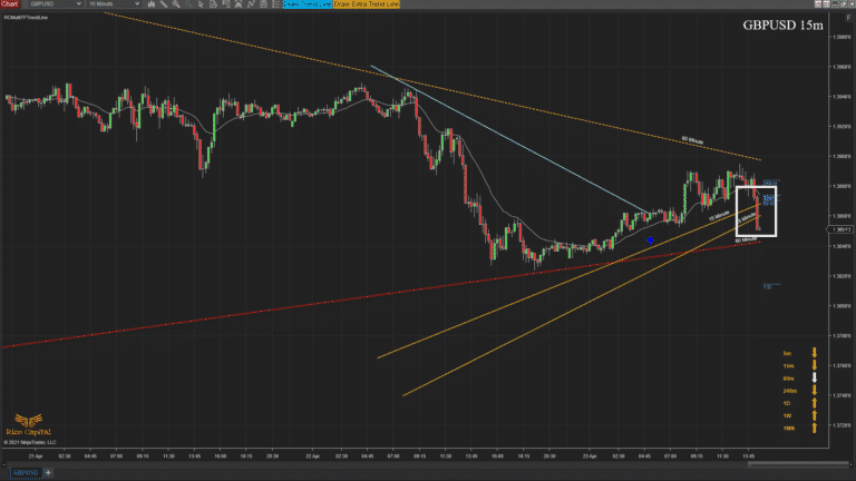 RCMultiTFTrendLine - Overview extra tl break does not have any effect