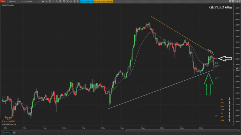 RCMultiTFTrendLine - Overview higher tf broken on lower tf is visible on higher tf