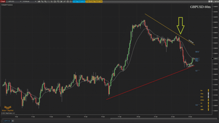 RCMultiTFTrendLine - Overview higher tf extra tl plotted on chart