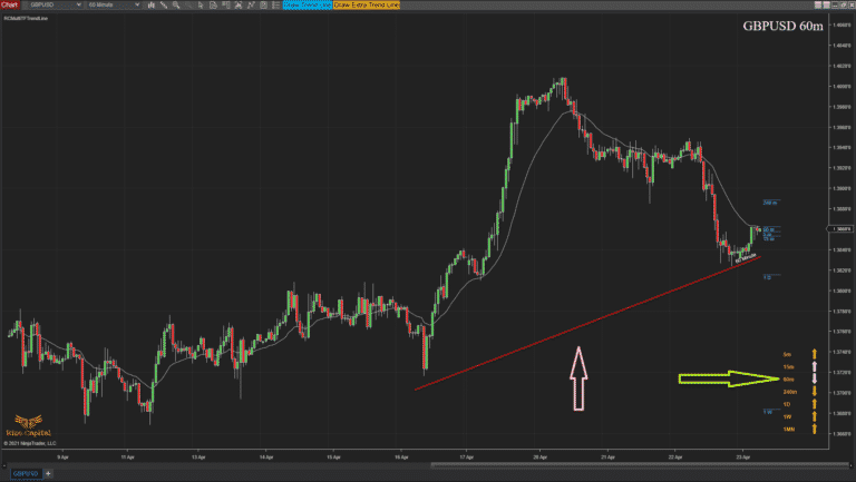 RCMultiTFTrendLine - Overview higher tf tl will show on its tf chart including all arrows