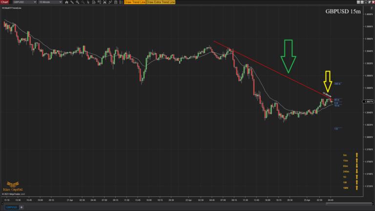 RCMultiTFTrendLine - Overview trend line drawing in progress